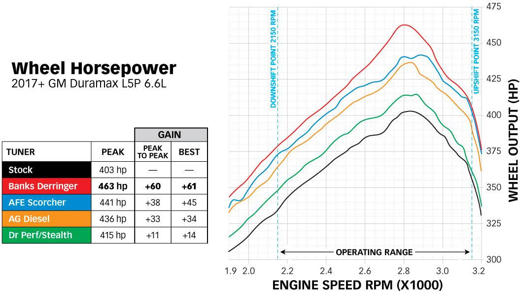 Derringer Wheel HP Graph