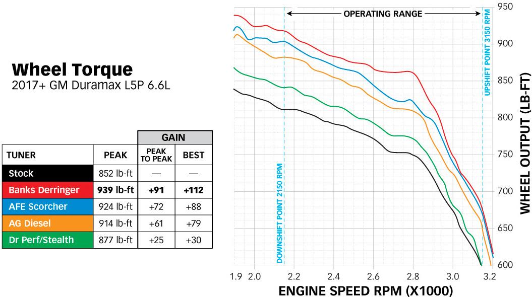 Derringer Wheel Torque TQ Graph